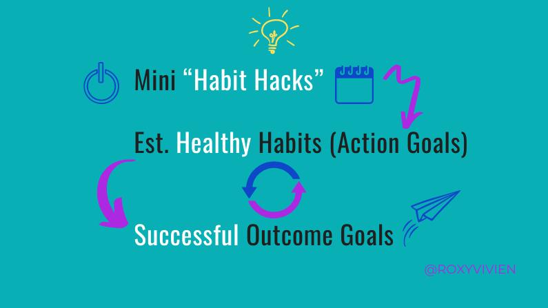 Roxy Vivien Coaching - how to set goals